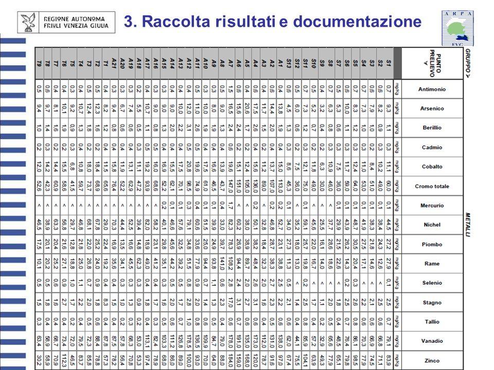27 giugno 201310 3. Raccolta risultati e documentazione