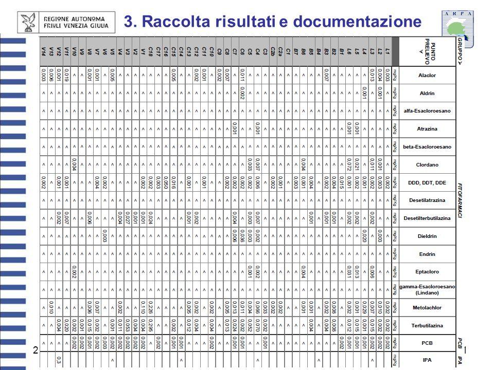 27 giugno 201311 3. Raccolta risultati e documentazione