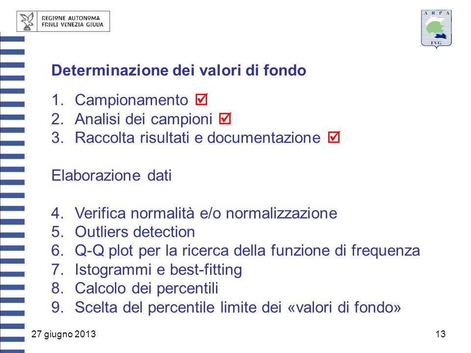 27 giugno 201313 Determinazione dei valori di fondo 1.Campionamento  2.Analisi dei campioni  3.Raccolta risultati e documentazione  Elaborazione da