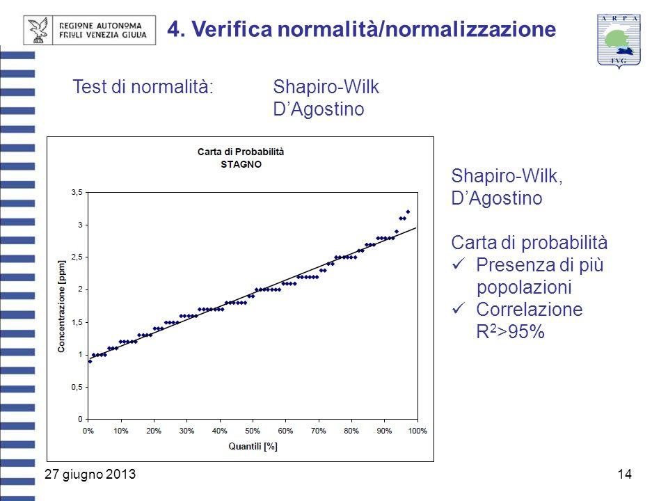 27 giugno 201314 4. Verifica normalità/normalizzazione Test di normalità:Shapiro-Wilk D'Agostino Shapiro-Wilk, D'Agostino Carta di probabilità Presenz
