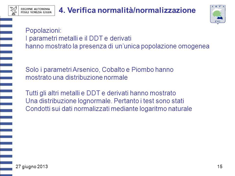 27 giugno 201315 4. Verifica normalità/normalizzazione Popolazioni: I parametri metalli e il DDT e derivati hanno mostrato la presenza di un'unica pop