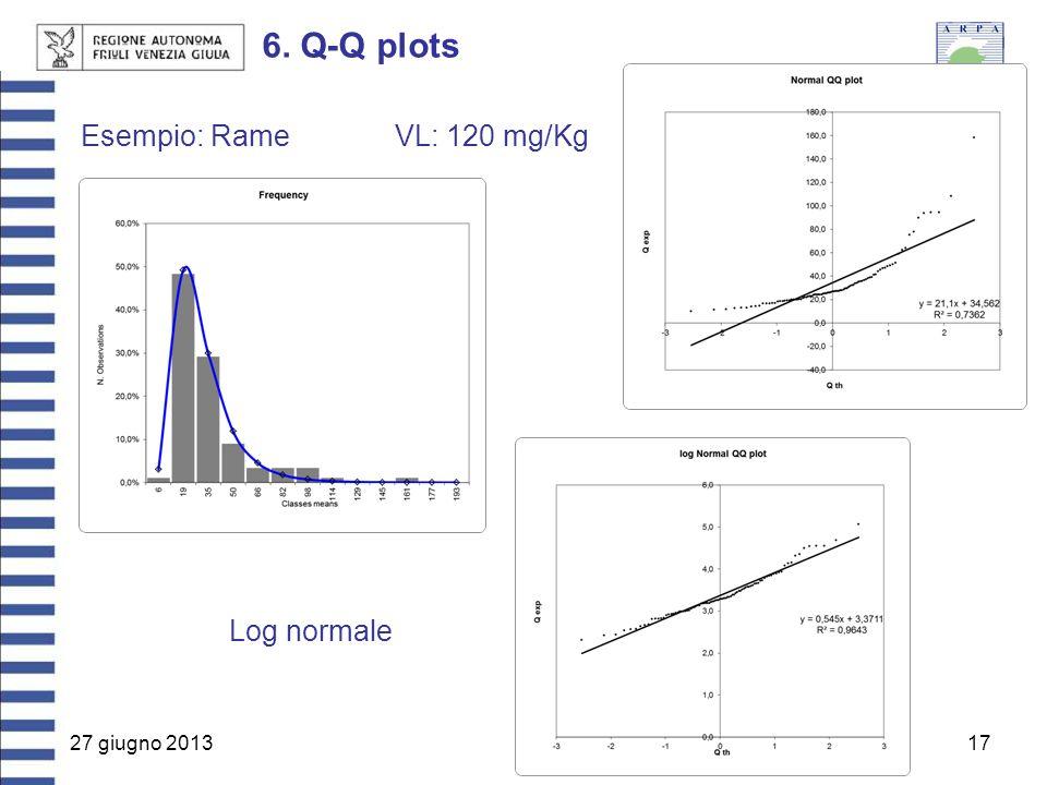 27 giugno 201317 6. Q-Q plots Esempio: RameVL: 120 mg/Kg Log normale