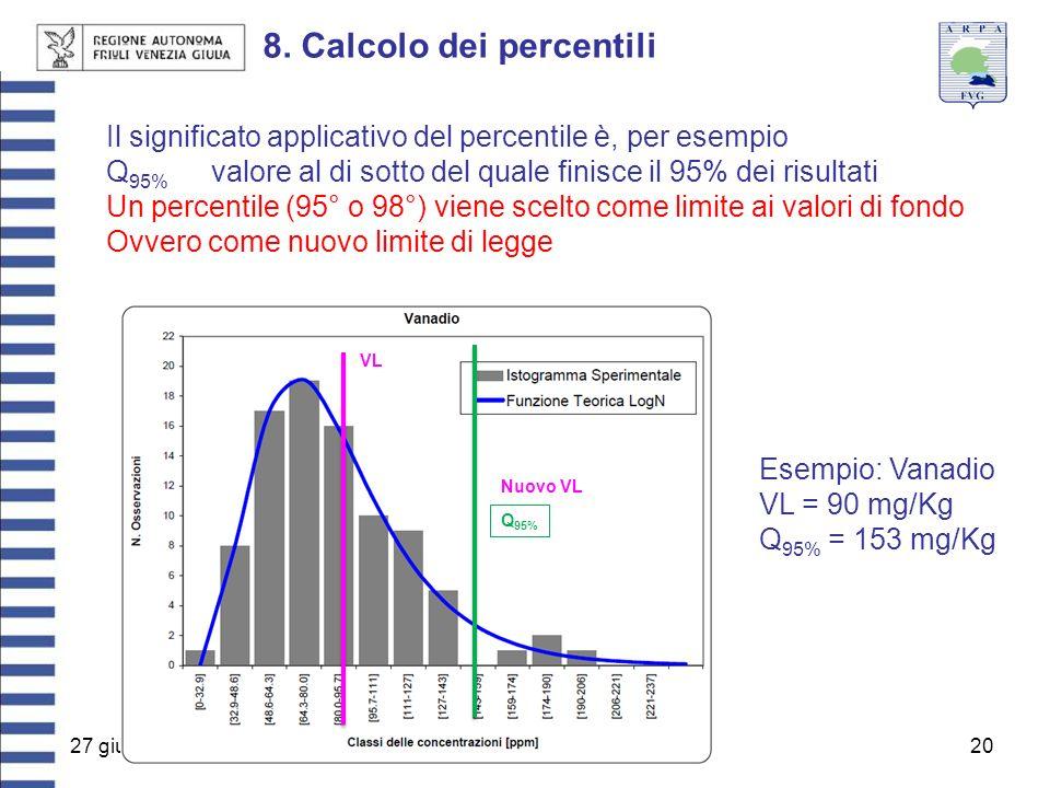 27 giugno 201320 8. Calcolo dei percentili Il significato applicativo del percentile è, per esempio Q 95% valore al di sotto del quale finisce il 95%
