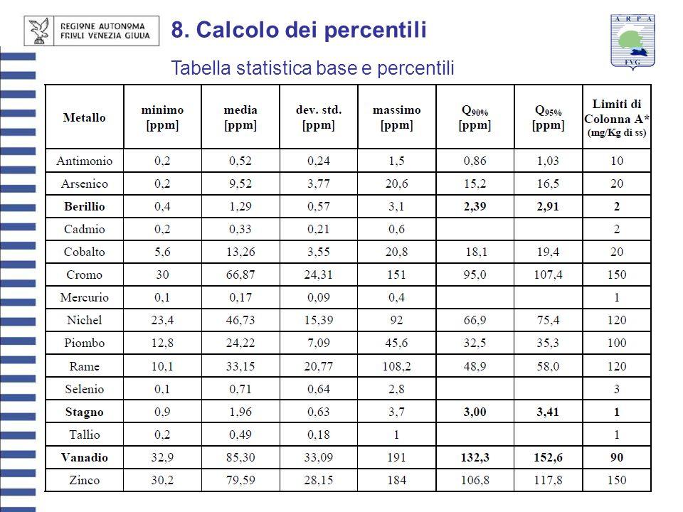 27 giugno 201321 8. Calcolo dei percentili Tabella statistica base e percentili