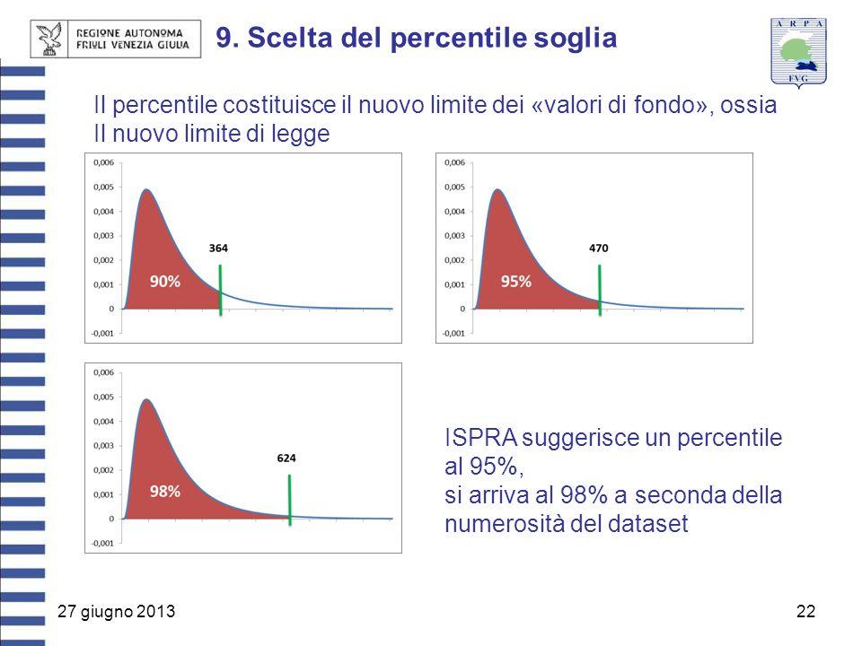 27 giugno 201322 9. Scelta del percentile soglia Il percentile costituisce il nuovo limite dei «valori di fondo», ossia Il nuovo limite di legge ISPRA