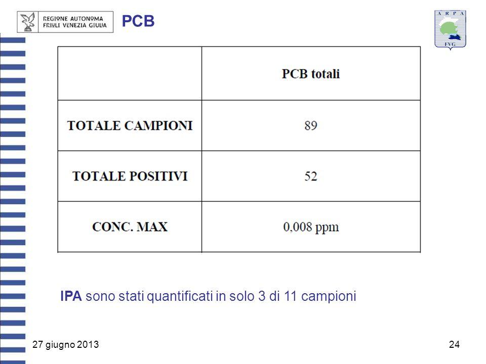 27 giugno 201324 PCB IPA sono stati quantificati in solo 3 di 11 campioni