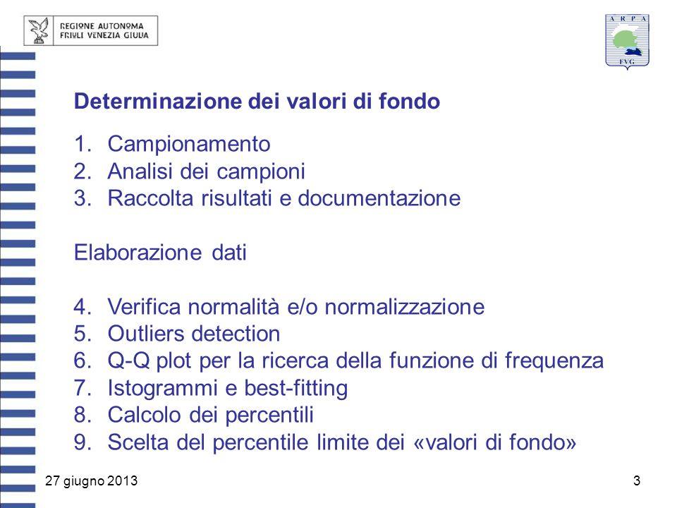 27 giugno 20133 Determinazione dei valori di fondo 1.Campionamento 2.Analisi dei campioni 3.Raccolta risultati e documentazione Elaborazione dati 4.Ve