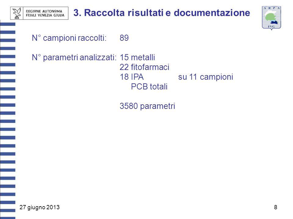 27 giugno 20138 3. Raccolta risultati e documentazione N° campioni raccolti:89 N° parametri analizzati:15 metalli 22 fitofarmaci 18 IPAsu 11 campioni