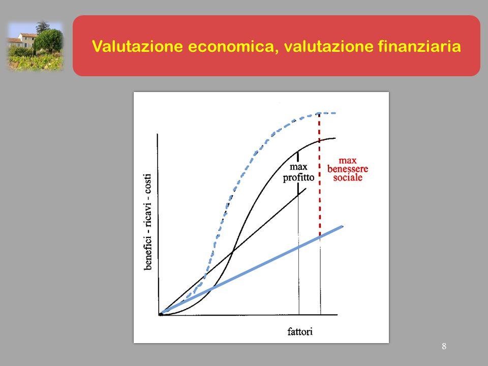 Trasformazione fondiaria con un periodo di trasformazione di due anni Soluzione secondo l' Approccio Serpieri Giudizi di convenienza La scuola italiana: il Valor Capitale ESEMPIO B