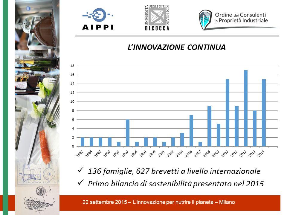 22 settembre 2015 – L'innovazione per nutrire il pianeta – Milano L'INNOVAZIONE CONTINUA 136 famiglie, 627 brevetti a livello internazionale Primo bilancio di sostenibilità presentato nel 2015