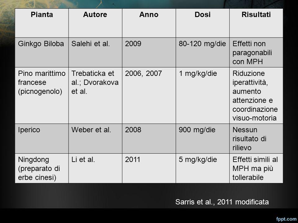 PiantaAutoreAnnoDosiRisultati Ginkgo BilobaSalehi et al.200980-120 mg/dieEffetti non paragonabili con MPH Pino marittimo francese (picnogenolo) Trebat