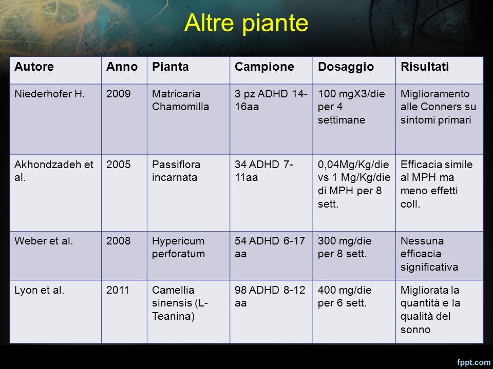 Altre piante AutoreAnnoPiantaCampioneDosaggioRisultati Niederhofer H.2009Matricaria Chamomilla 3 pz ADHD 14- 16aa 100 mgX3/die per 4 settimane Miglior