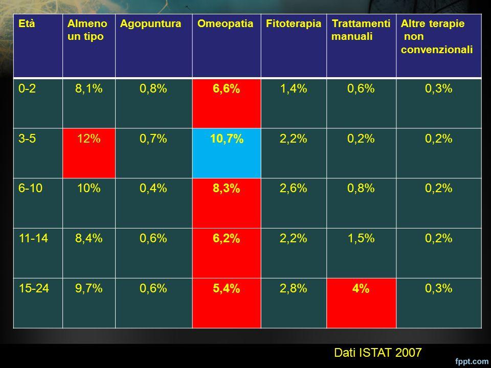 EtàAlmeno un tipo AgopunturaOmeopatiaFitoterapiaTrattamenti manuali Altre terapie non convenzionali 0-28,1%0,8%6,6%1,4%0,6%0,3% 3-512%0,7%10,7%2,2%0,2