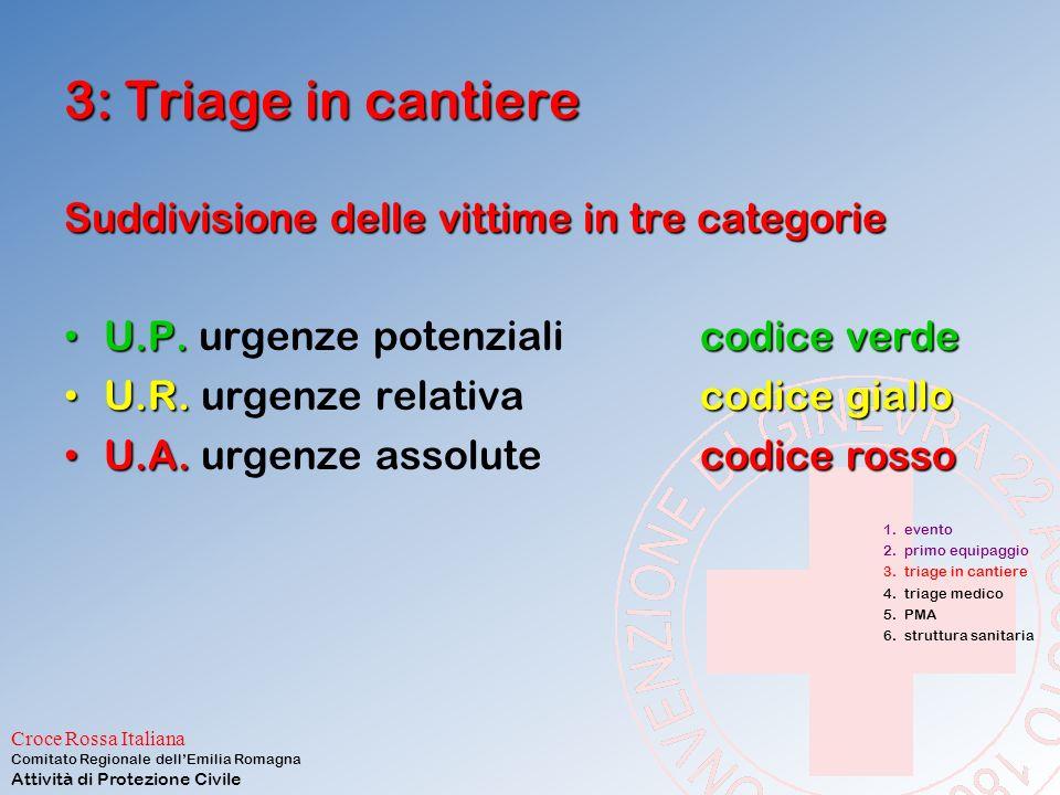 Croce Rossa Italiana Comitato Regionale dell'Emilia Romagna Attività di Protezione Civile 3: Triage in cantiere Esempio: Protocollo CESIRA: Coscienza