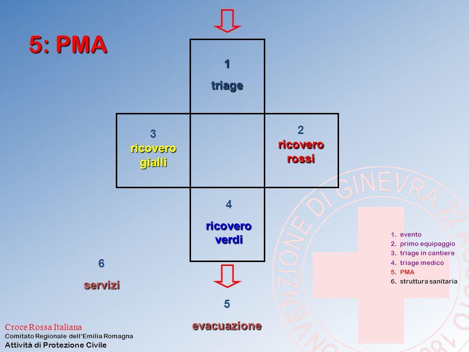Croce Rossa Italiana Comitato Regionale dell'Emilia Romagna Attività di Protezione Civile …struttura pneumatica……
