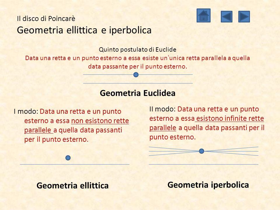 Il disco di Poincarè Geometria ellittica e iperbolica I modo: Data una retta e un punto esterno a essa non esistono rette parallele a quella data pass