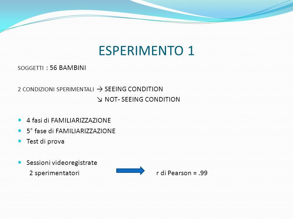 ESPERIMENTO 1 SOGGETTI : 56 BAMBINI 2 CONDIZIONI SPERIMENTALI → SEEING CONDITION ↘ NOT- SEEING CONDITION 4 fasi di FAMILIARIZZAZIONE 5° fase di FAMILI