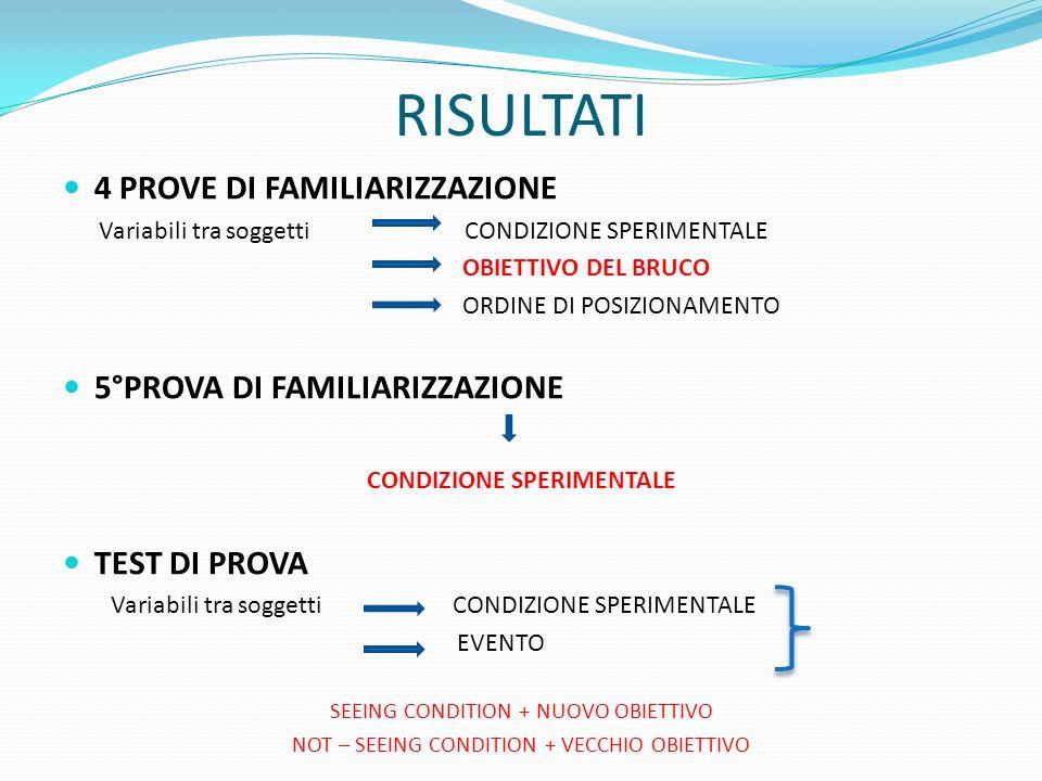 RISULTATI 4 PROVE DI FAMILIARIZZAZIONE Variabili tra soggetti CONDIZIONE SPERIMENTALE OBIETTIVO DEL BRUCO ORDINE DI POSIZIONAMENTO 5°PROVA DI FAMILIAR