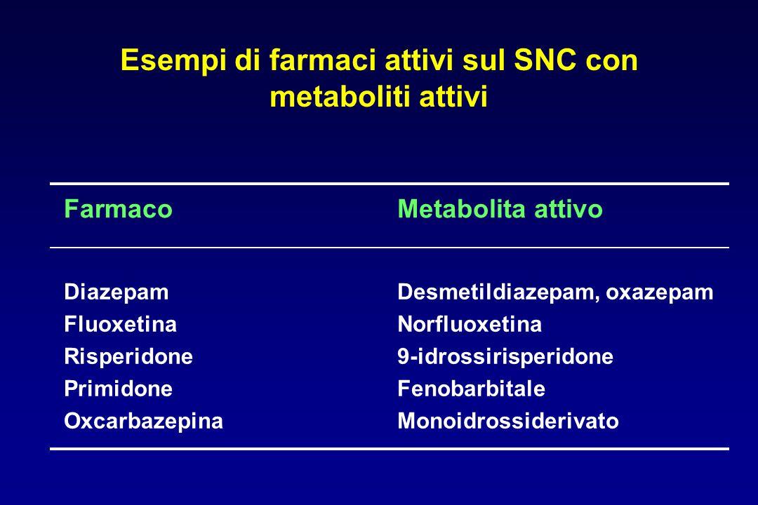 FarmacoMetabolita attivo Diazepam Fluoxetina Risperidone Primidone Oxcarbazepina Desmetildiazepam, oxazepam Norfluoxetina 9-idrossirisperidone Fenobar