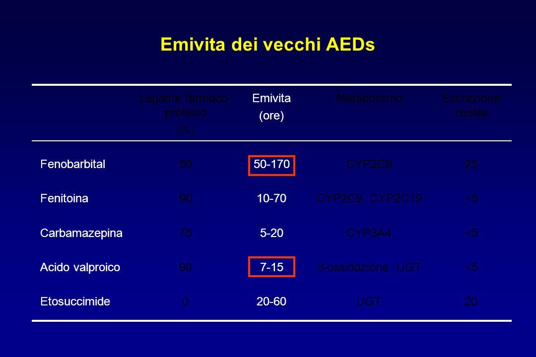 Emivita dei vecchi AEDs Legame farmaco- proteico (%) Emivita (ore) MetabolismoEscrezione renale Fenobarbital Fenitoina Carbamazepina Acido valproico E