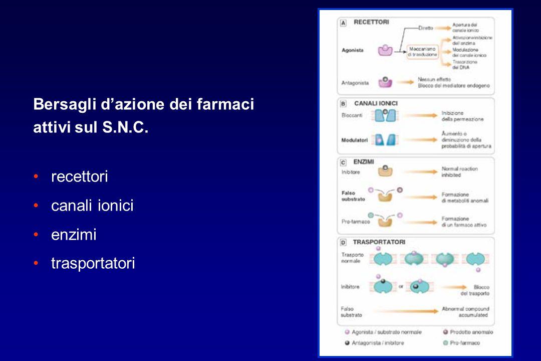 Bersagli d'azione dei farmaci attivi sul S.N.C. recettori canali ionici enzimi trasportatori