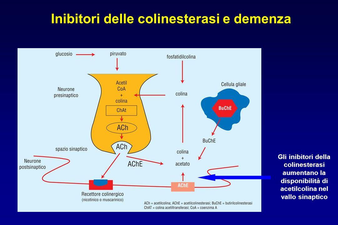 Inibitori delle colinesterasi e demenza Gli inibitori della colinesterasi aumentano la disponibilità di acetilcolina nel vallo sinaptico