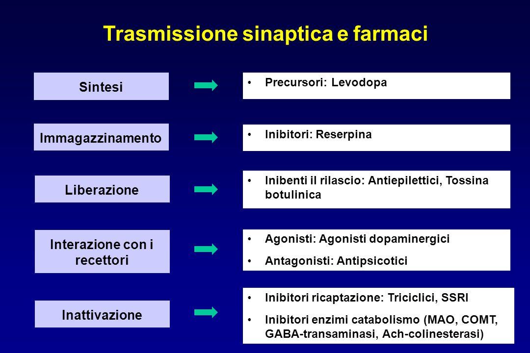Sintesi Trasmissione sinaptica e farmaci Immagazzinamento Liberazione Inibenti il rilascio: Antiepilettici, Tossina botulinica Inibitori: Reserpina In
