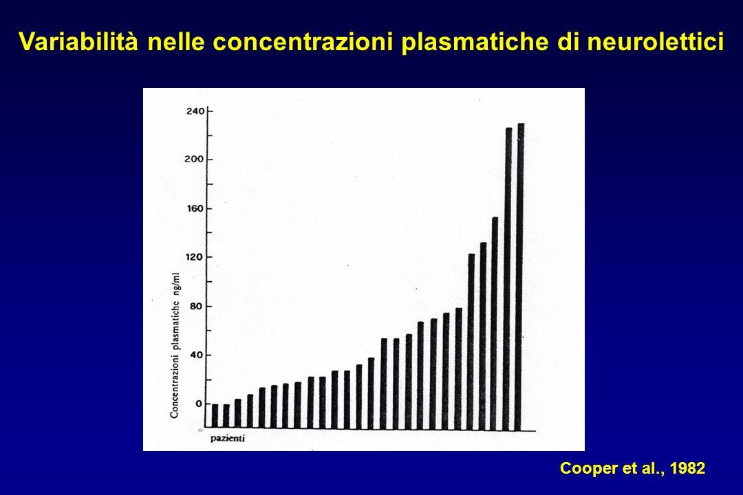 Variabilità nelle concentrazioni plasmatiche di neurolettici Cooper et al., 1982