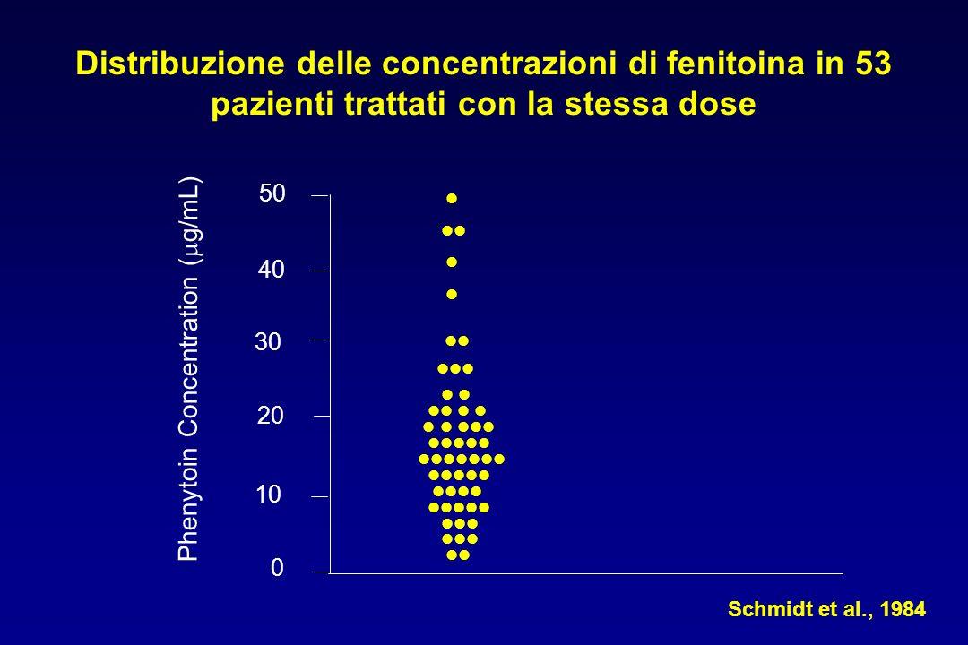 Phenytoin Concentration (  g/mL) 0 10 20 30 50 40 Schmidt et al., 1984 Distribuzione delle concentrazioni di fenitoina in 53 pazienti trattati con la