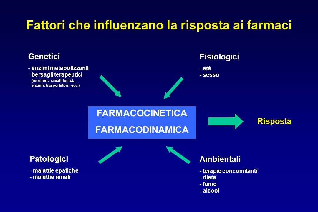 Fattori che influenzano la risposta ai farmaci FARMACOCINETICA FARMACODINAMICA Fisiologici - età - sesso Risposta Genetici - enzimi metabolizzanti - b