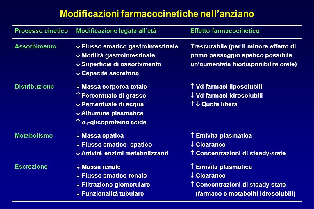 Modificazioni farmacocinetiche nell'anziano Processo cineticoModificazione legata all'etàEffetto farmacocinetico Assorbimento Distribuzione Metabolism