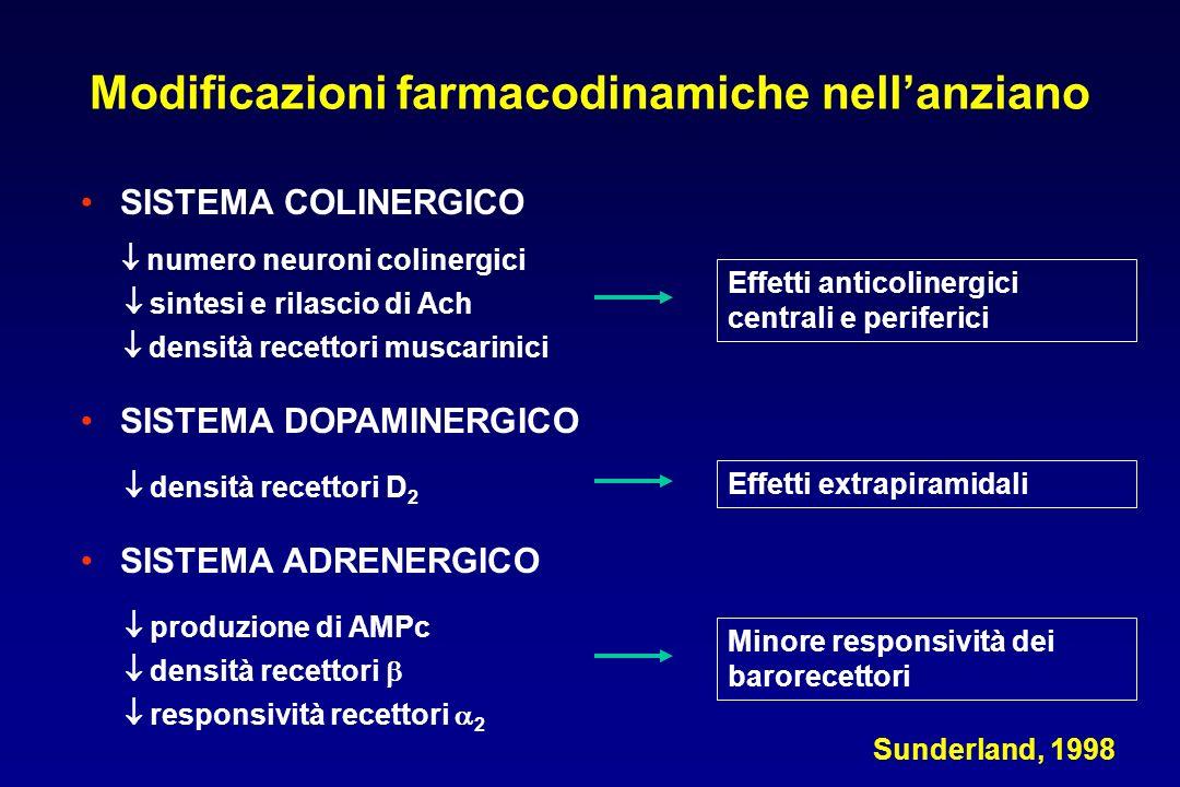 Modificazioni farmacodinamiche nell'anziano SISTEMA COLINERGICO  numero neuroni colinergici  sintesi e rilascio di Ach  densità recettori muscarini