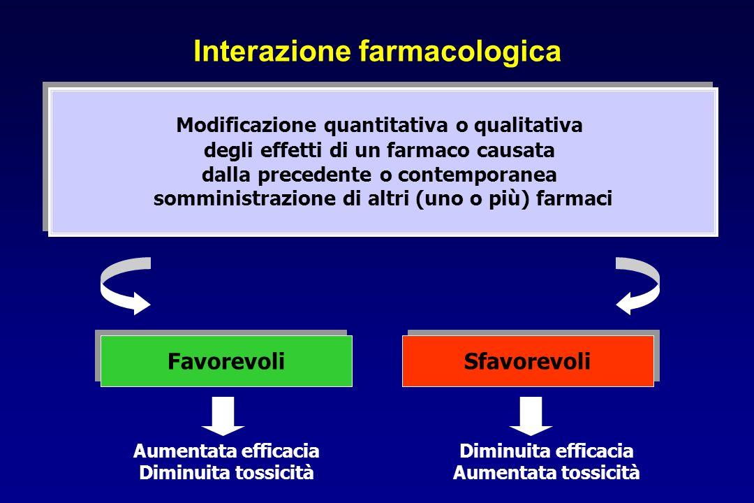 Interazione farmacologica Modificazione quantitativa o qualitativa degli effetti di un farmaco causata dalla precedente o contemporanea somministrazio