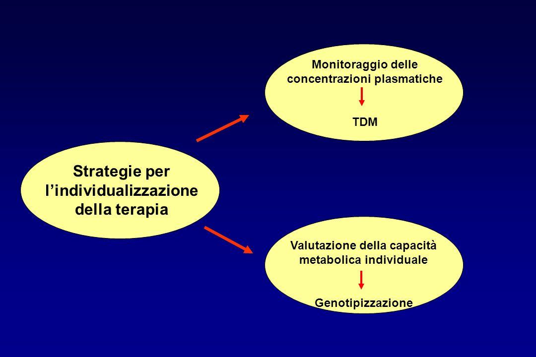 Strategie per l'individualizzazione della terapia Monitoraggio delle concentrazioni plasmatiche TDM Valutazione della capacità metabolica individuale