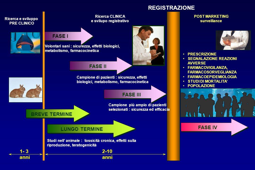 FASE III FASE II FASE I FASE IV LUNGO TERMINE Volontari sani : sicurezza, effetti biologici, metabolismo, farmacocinetica Campione di pazienti : sicur