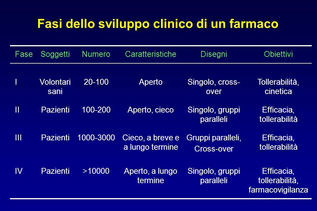 Fasi dello sviluppo clinico di un farmaco FaseSoggettiNumeroCaratteristicheDisegniObiettivi IVolontari sani 20-100ApertoSingolo, cross- over Tollerabi