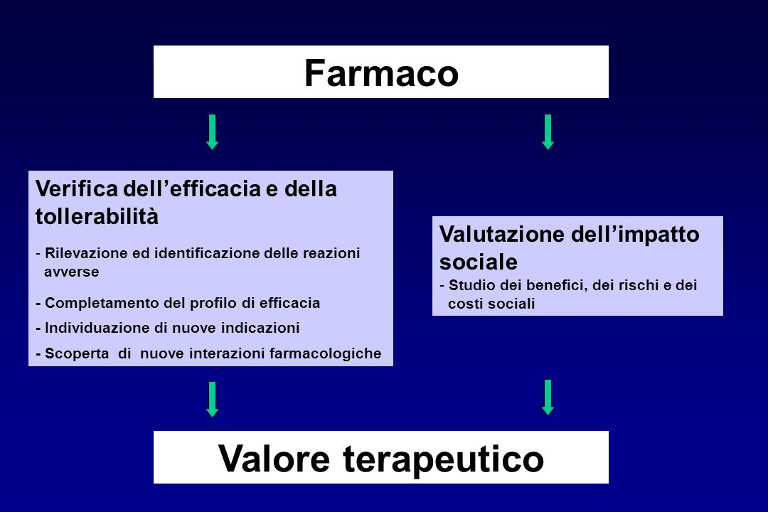 Farmaco Verifica dell'efficacia e della tollerabilità - Rilevazione ed identificazione delle reazioni avverse - Completamento del profilo di efficacia