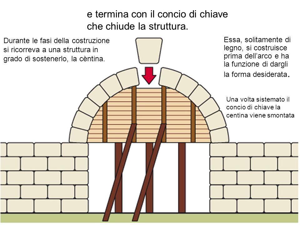 Durante le fasi della costruzione si ricorreva a una struttura in grado di sostenerlo, la cèntina. e termina con il concio di chiave che chiude la str