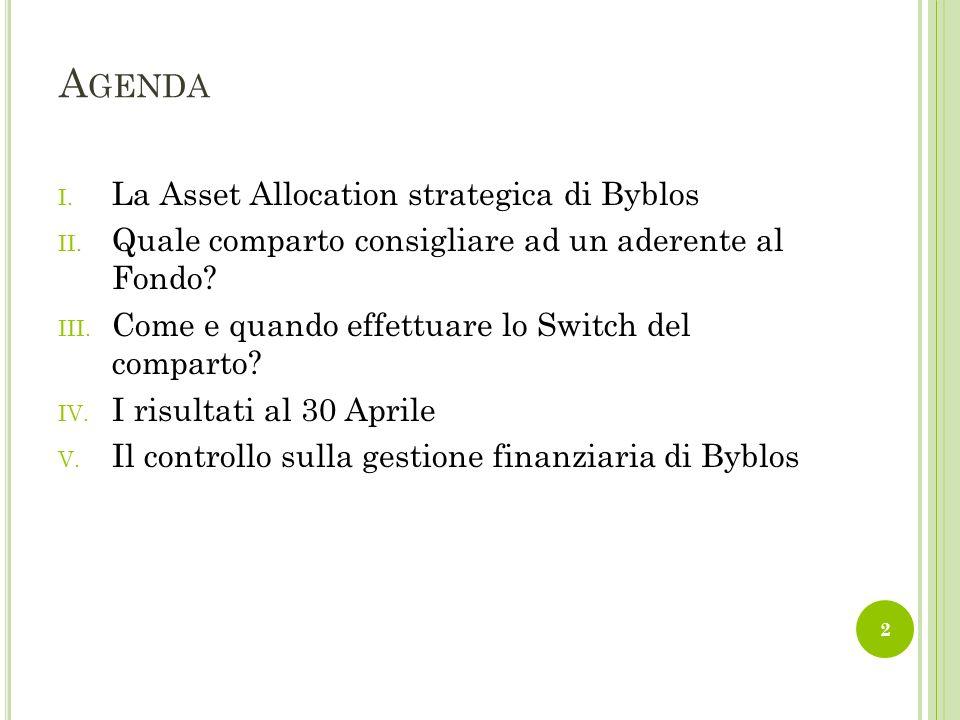 C OMPARTO G ARANTITO : Investimento per tipologia di strumento finanziario Investimento per area geografica Rendimenti annui L A ASSET ALLOCATION DI BYBLOS 3