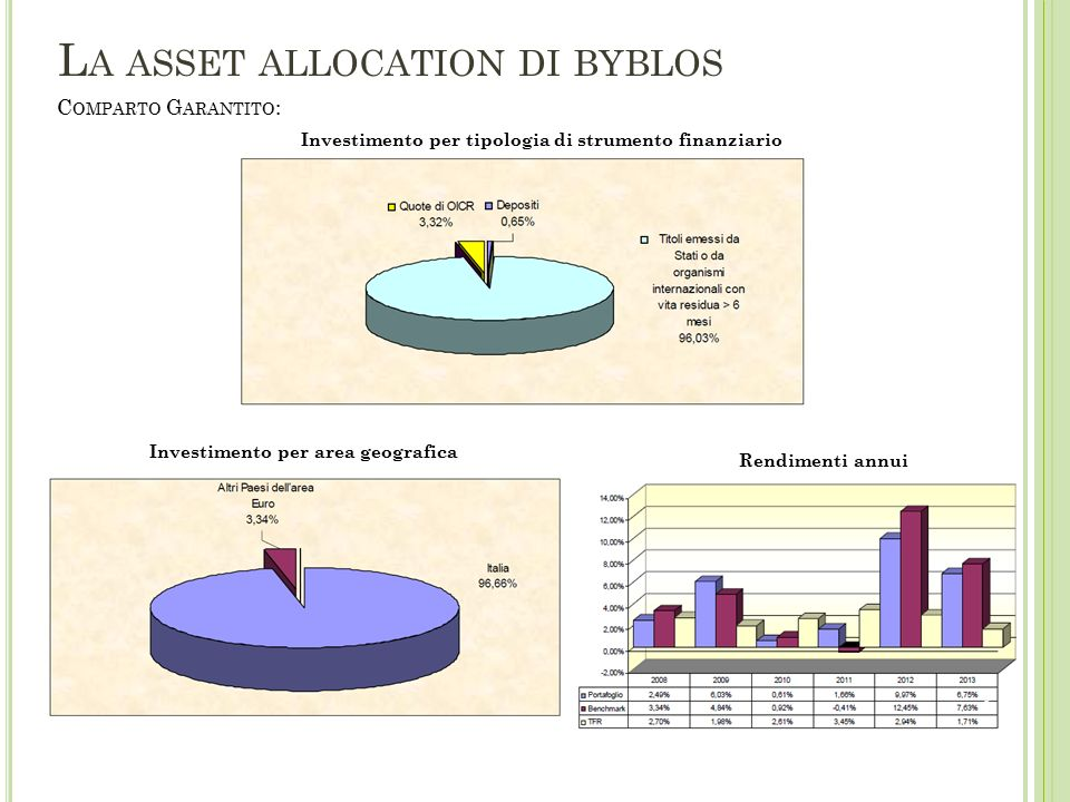 C OMPARTO B ILANCIATO : Investimento per tipologia di strumento finanziario Investimento per area geografica Rendimenti annui L A ASSET ALLOCATION DI BYBLOS 4