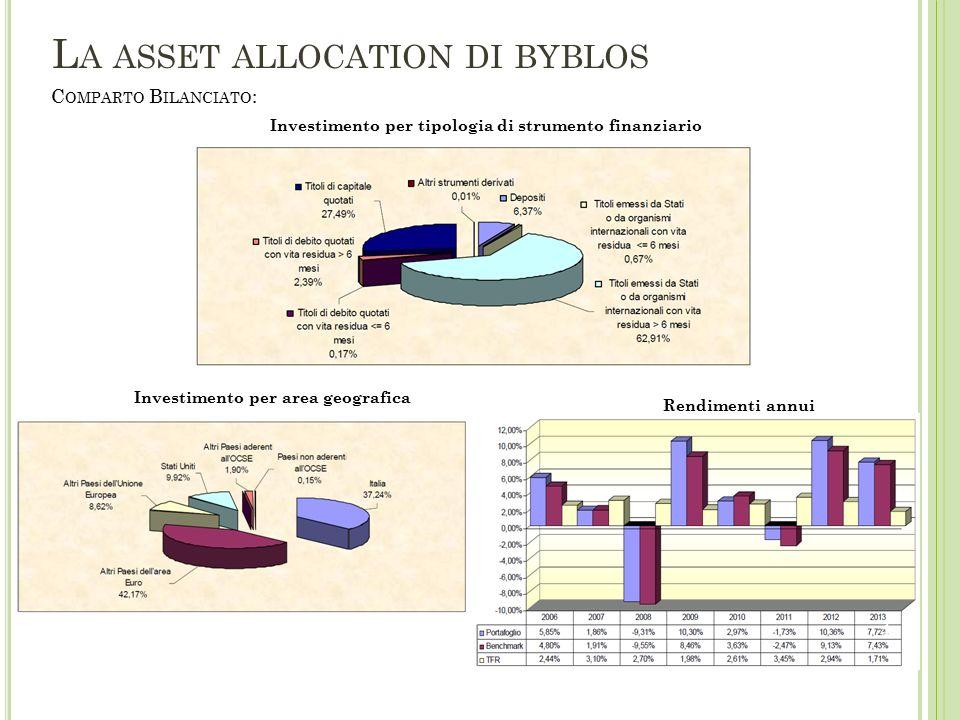 C OMPARTO D INAMICO : Investimento per tipologia di strumento finanziario Investimento per area geograficaRendimenti annui L A ASSET ALLOCATION DI BYBLOS 5