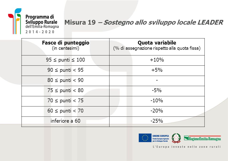 Misura 19 – Sostegno allo sviluppo locale LEADER Fasce di punteggio (in centesimi) Quota variabile (% di assegnazione rispetto alla quota fissa) 95 ≤
