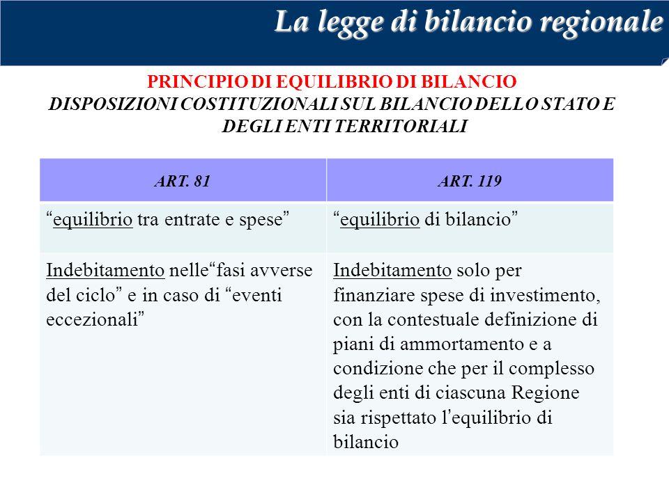 PRINCIPIO DI EQUILIBRIO DI BILANCIO DISPOSIZIONI COSTITUZIONALI SUL BILANCIO DELLO STATO E DEGLI ENTI TERRITORIALI La legge di bilancio regionale ART.