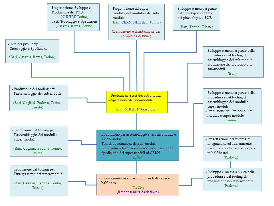 -Test dei pixel chip -Stoccaggio e Spedizione (Bari, Catania, Roma, Torino) -Progettazione, Sviluppo e Produzione del PCB (NIKHEF/Torino) -Test, Stoccaggio e Spedizione (Catania, Roma, Torino) -Sviluppo e messa a punto della procedura e del tooling di assemblaggio dei sub-moduli -Produzione del Prototipo 0 di sub-moduli (Bari) -Produzione e test dei sub-moduli -Spedizione dei sub-moduli (Bari/NIKHEF/Strasburgo) -Sviluppo e messa a punto della procedura e del tooling di assemblaggio dei moduli e super-moduli -Produzione del Prototipo 0 di modulo e super-modulo (Torino) -Laboratorio per assemblaggio e test dei moduli e super-moduli -Test di accettazione dei sub-moduli -Produzione e test dei moduli e dei super-moduli -Spedizione dei super-moduli al CERN (LNF) -Integrazione dei super-moduli in half-layer e in half-barrel (CERN) (Responsabilità da definire) -Produzione del tooling per l'assemblaggio dei moduli e super-moduli (Bari, Cagliari, Padova, Torino, Trieste) -Produzione del tooling per l'assemblaggio dei sub-moduli (Bari, Cagliari, Padova, Torino, Trieste) -Sviluppo e messa a punto della procedura e del tooling di integrazione dei super-moduli (Padova) -Produzione del tooling per l'integrazione dei super-moduli (Bari, Cagliari, Padova, Torino, Trieste) -Progettazione del super- modulo, del modulo e del sub- modulo (Bari, CERN, NIKHEF, Torino) (Definizione e distribuzione dei compiti da definire) -Progettazione del sistema di integrazione ed allineamento dei super-moduli in half-layer e in half-barrel (Padova) -Sviluppo e messa a punto del flip-chip mounting dei pixel chip sul PCB (Bari, Torino, Trieste)