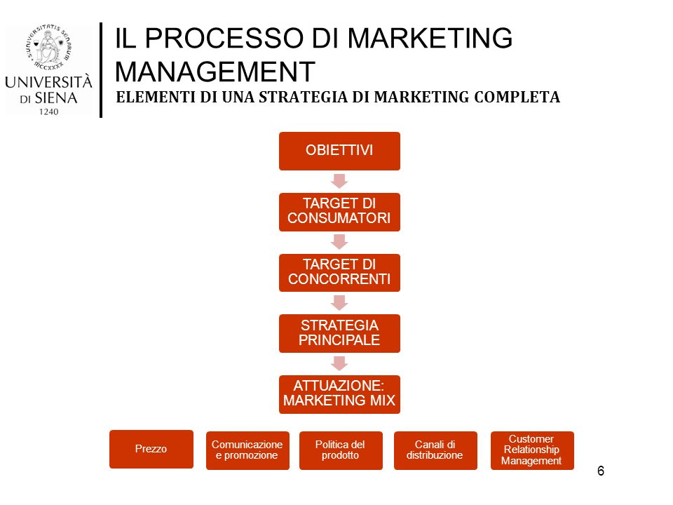ELEMENTI DI UNA STRATEGIA DI MARKETING COMPLETA OBIETTIVI TARGET DI CONSUMATORI TARGET DI CONCORRENTI STRATEGIA PRINCIPALE ATTUAZIONE: MARKETING MIX O