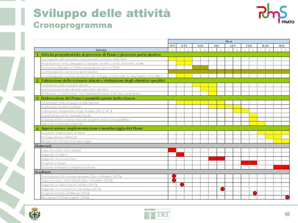 10 Sviluppo delle attività Cronoprogramma