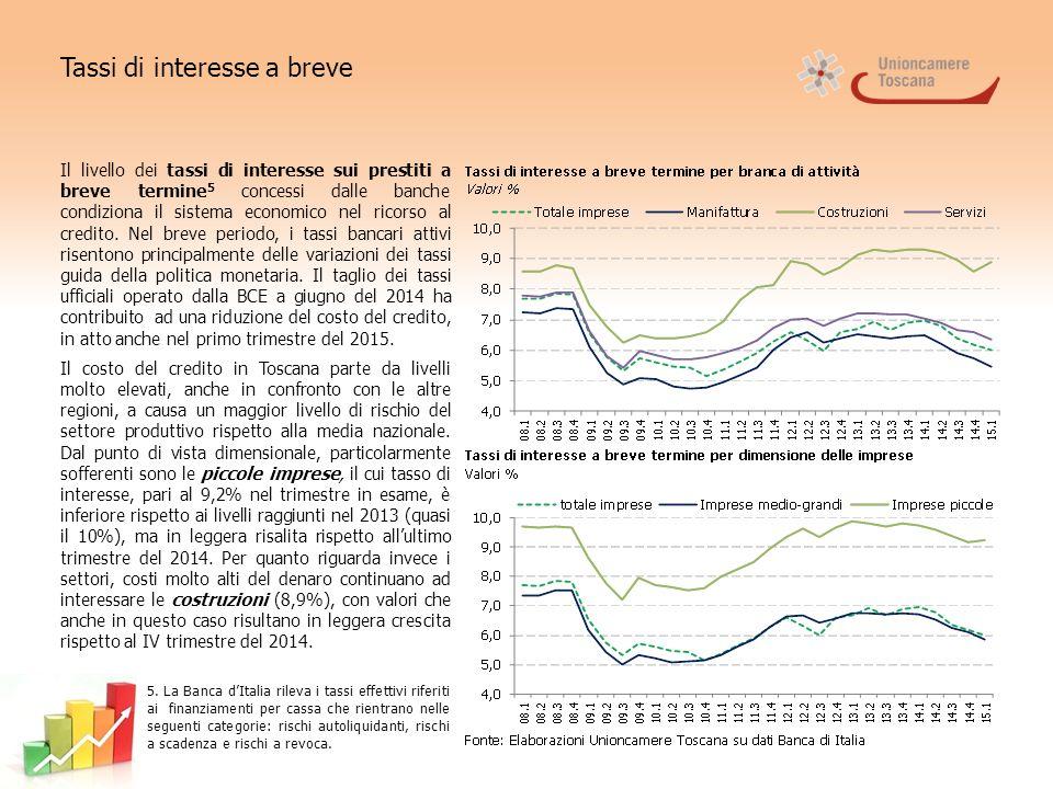 Tassi di interesse a breve Il livello dei tassi di interesse sui prestiti a breve termine 5 concessi dalle banche condiziona il sistema economico nel ricorso al credito.
