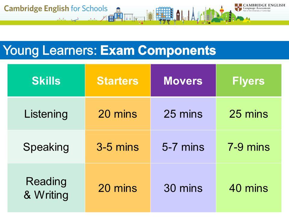SkillsStartersMoversFlyers Listening20 mins25 mins Speaking3-5 mins5-7 mins7-9 mins Reading & Writing 20 mins30 mins40 mins
