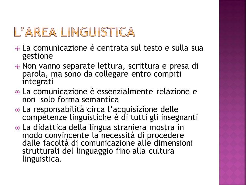 La comunicazione è centrata sul testo e sulla sua gestione  Non vanno separate lettura, scrittura e presa di parola, ma sono da collegare entro com
