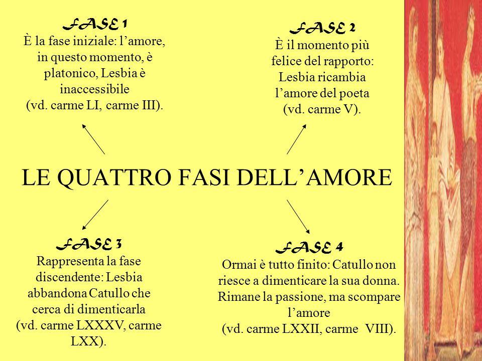 LE QUATTRO FASI DELL'AMORE FASE 1 È la fase iniziale: l'amore, in questo momento, è platonico, Lesbia è inaccessibile (vd. carme LI, carme III). FASE